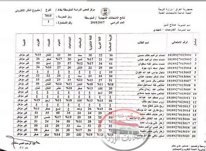 نتائج امتحانات الثالث متوسط التمهيدية 2018 تربية صلاح الدين  156