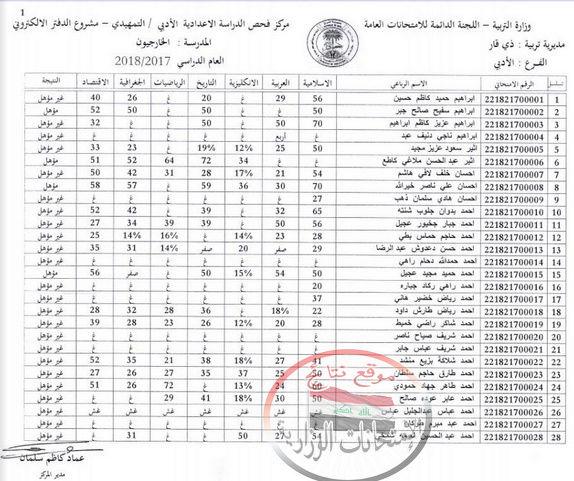 نتائج الامتحانات التمهيدية للصف السادس العلمي والأدبي محافظة ذى قار 2018  157