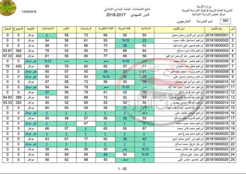 نتائج امتحانات السادس الابتدائى الخارجية 2018 عربى وكردى فى كركوك 226