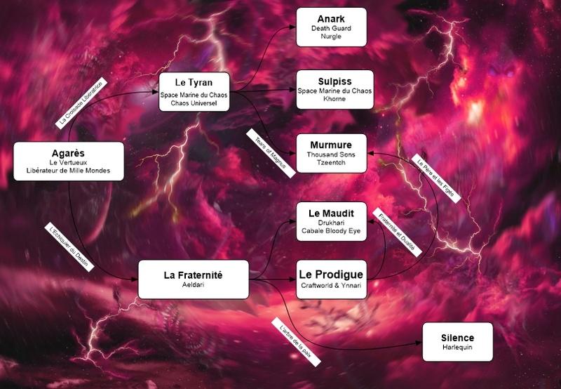 Faction Chaos Nouvea10