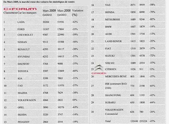 [Vente] Les chiffres - Page 5 Russie11