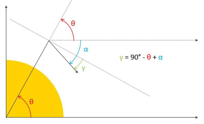 Soucis sur la modélisation de la rentrée sur Terre d'un véhicule spatial Angles11