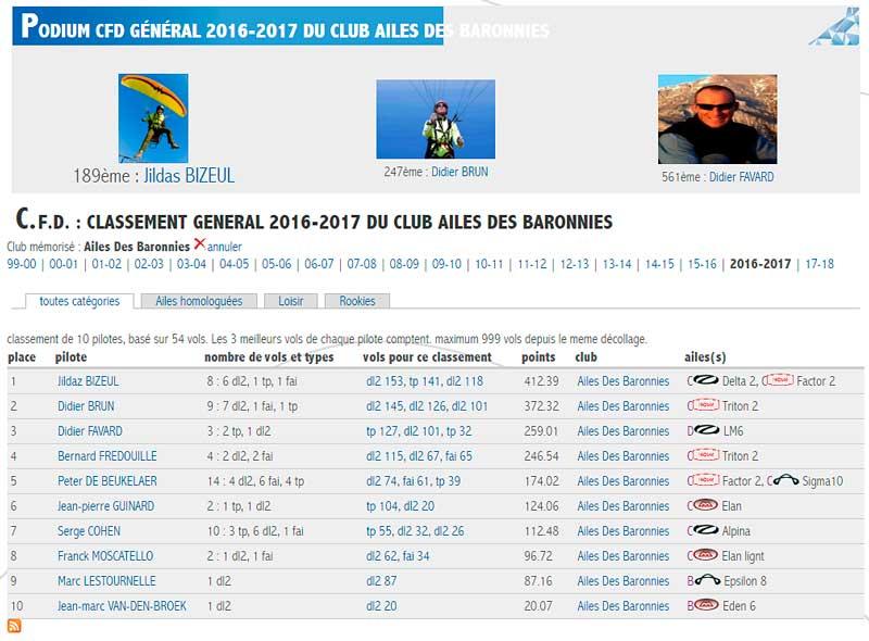 CFD 2016-2017 ADB Adb-cf10