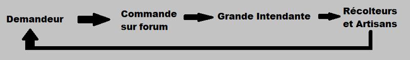 Hiérarchie et fonctionnement Rysumy10