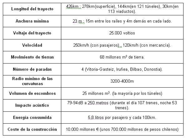 La Y Vasca : Tren de Alta Velocidad (TAV) Tabla110