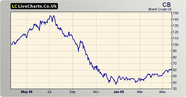 Preço dos Combustíveis - Página 3 Chart_10