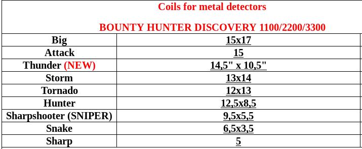 Tablas de Bobinas NEL para detectores Garrett GTI y BH Discovery Coilsf11