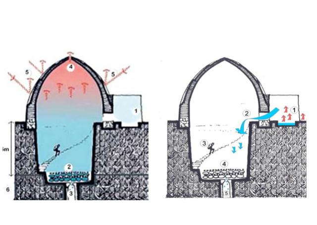 frigos solaires et autres frigos alternatifs 00000021