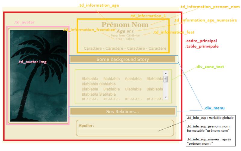 Classe liée au CSS Info10