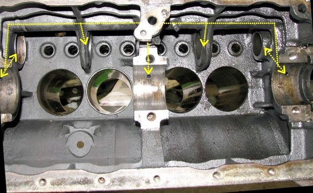 Cheminement de l'huile dans le circuit de graissage du moteur GO DEVIL Circul10