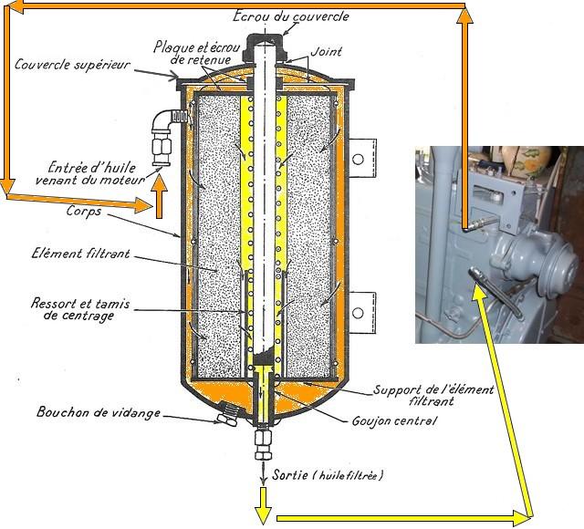 Cheminement de l'huile dans le circuit de graissage du moteur GO DEVIL Coupe_10