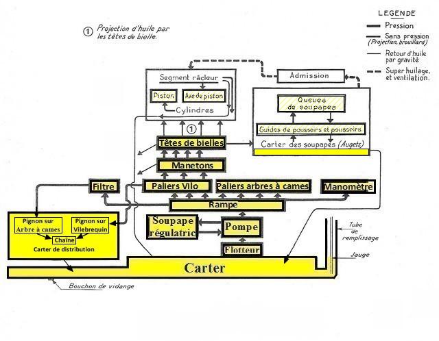 Cheminement de l'huile dans le circuit de graissage du moteur GO DEVIL Schema10