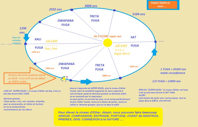 Un âge d or au milieu du Kali yuga puis retour du Kali yuga? 4tqdzt10