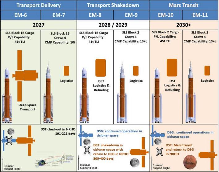 NASA : dépenses astronomiques pour des projets absurdes ? Planni10