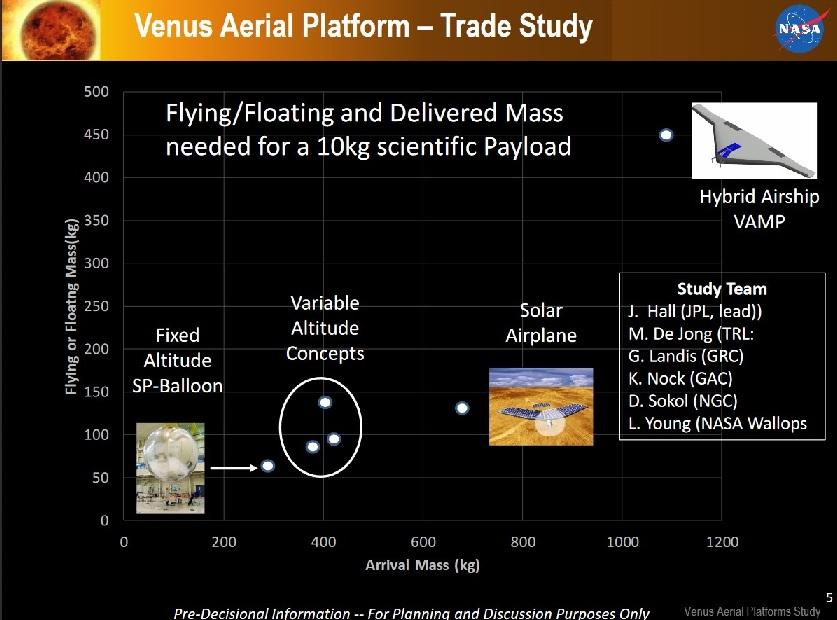 [Vénus] Vers une mission Venera-D (LLISSE) - Page 3 Venus_10