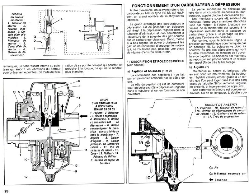 Carburation  Sans_t33