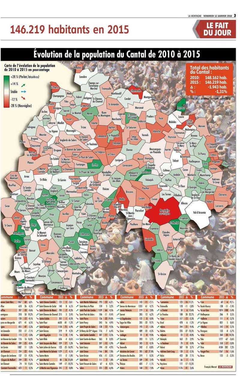 Le Cantal perd toujours des habitants Cantal11