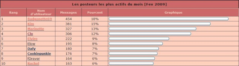 Groupe VIP - Page 3 Fev10