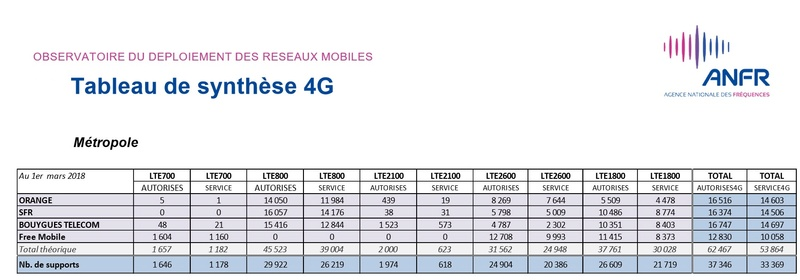 Les chiffres au 1er Mars 2018 de l'observatoire de l'AFNR sur la 4G en France Chiffr11