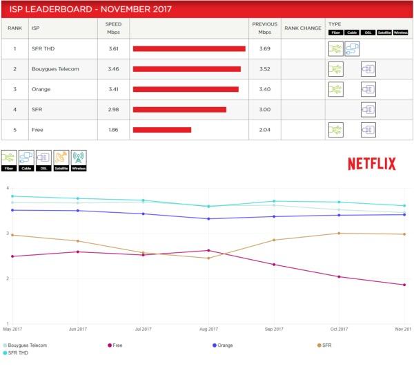 netflix - Speed Index de Netflix: Bouygues Telecom second derrière SFR THD... Free dernier Ispnet10