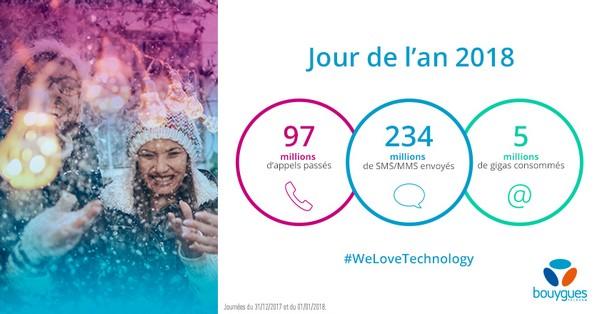 Les chiffres du jour de l'an chez Bouygues Telecom Jda_210