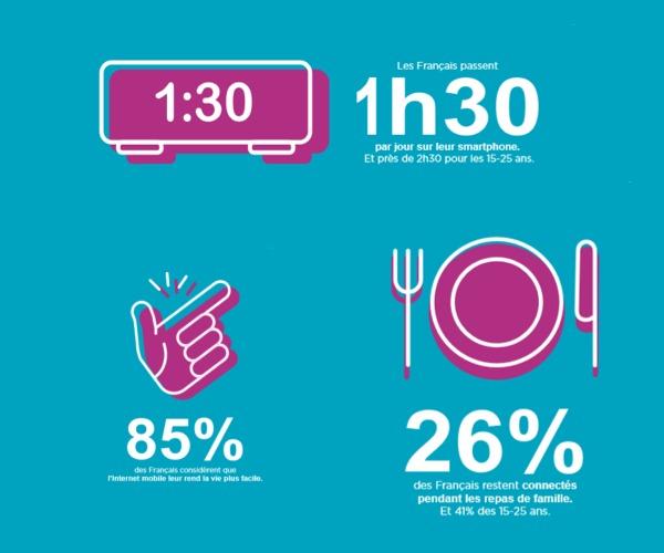a3a04b894ffe Pour une grande partie des Français le mobile est devenu un « tout-en-un »  aux usages multiples   73% s en servent pour consulter les réseaux sociaux,  ...