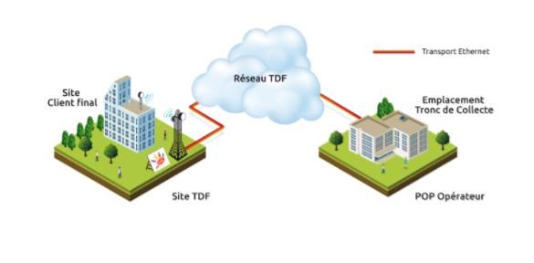 Bouygues Telecom intègre les réseaux FTTH de TDF Tdf10