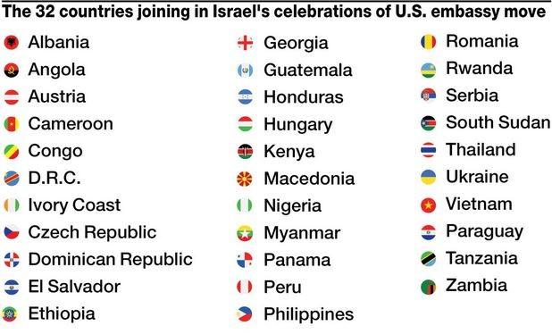 32 دولة تحضر مراسم افتتاح السفارة الأمريكية في القدس 5af85f10