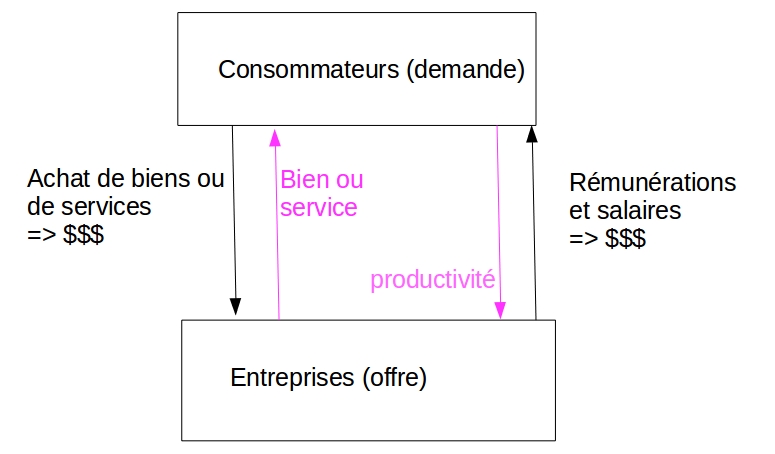 Petit dictionnaire de l'économie : La croissance. Eco_re10