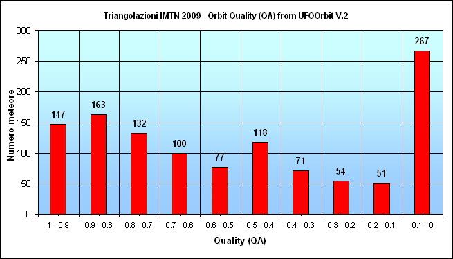 Mappa dei radianti misurati dall'IMTN nell'anno 2009 2009-q10