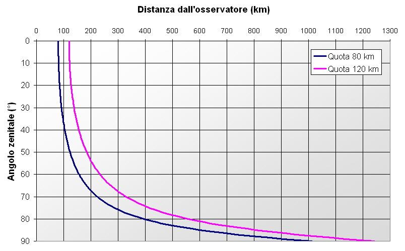 Altezza angolare meteore Vs distanza media calcolata Dist-z10