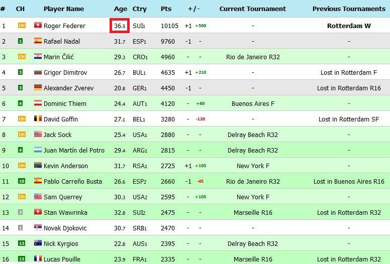 Classement ATP et WTA - Page 16 Atplun10