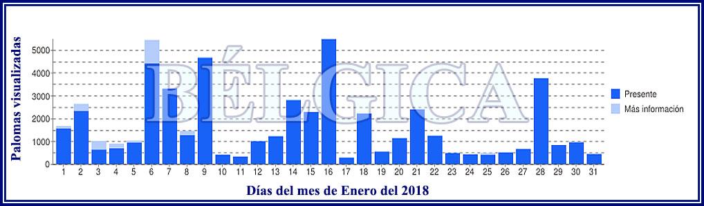 LA PASA en BÉLGICA durante Enero, Febrero y Marzo Grafic20