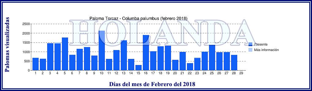LA PASA en HOLANDA durante Enero, Febrero y Marzo Grafic22
