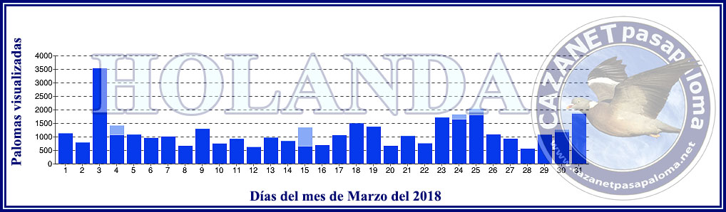 LA PASA en HOLANDA durante Enero, Febrero y Marzo Grafic27