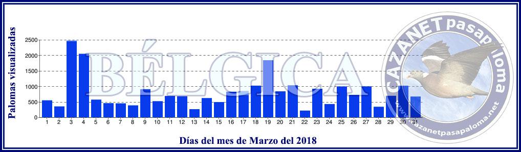 LA PASA en BÉLGICA durante Enero, Febrero y Marzo Grafic28