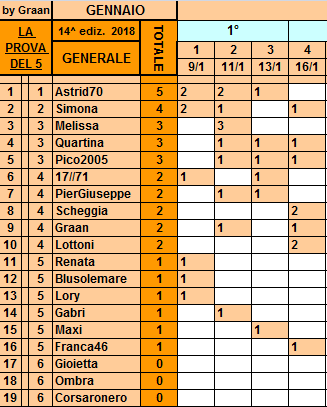 **Classifica**16 Giugno Genera48
