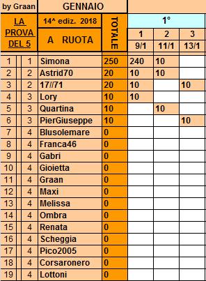 **Classifica**13 Gennaio Ruota46