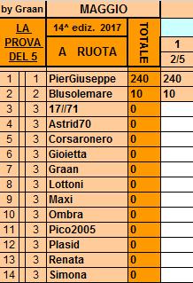 **Classifica**2 Maggio Ruota95
