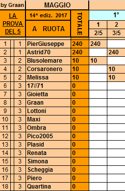 **Classifica**3 Maggio Ruota96