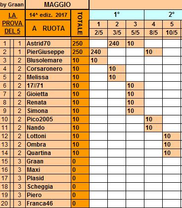 **Classifica**10 Maggio Ruota99