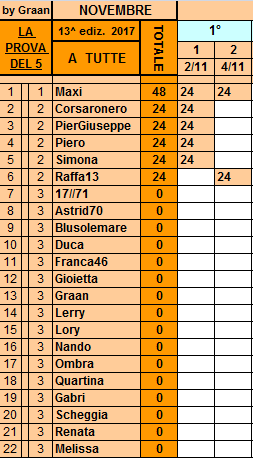 **Classifica**7 Novembre Tutte20