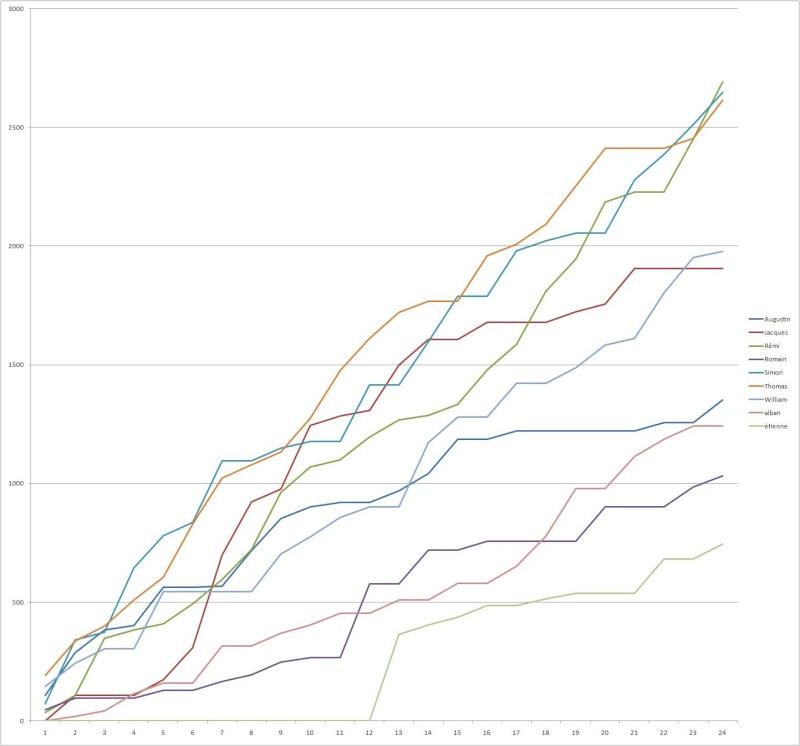 graphique classement 1910