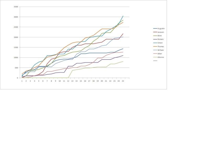 graphique classement 2210