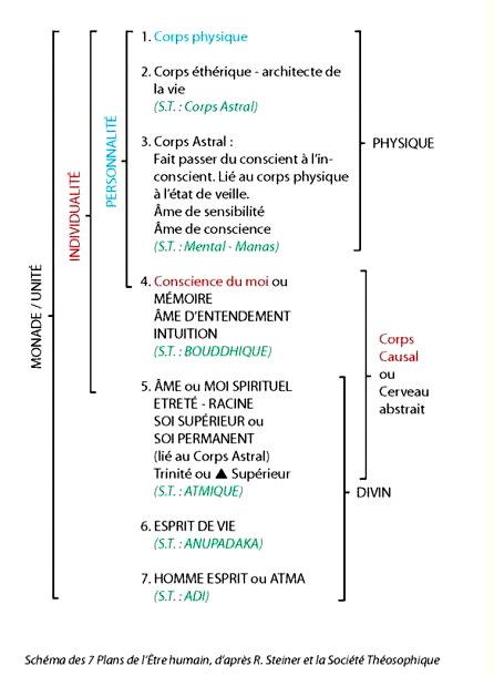 Tableau des 7 mondes ou plans; tableau de la constitution occulte de l'homme Les_co10