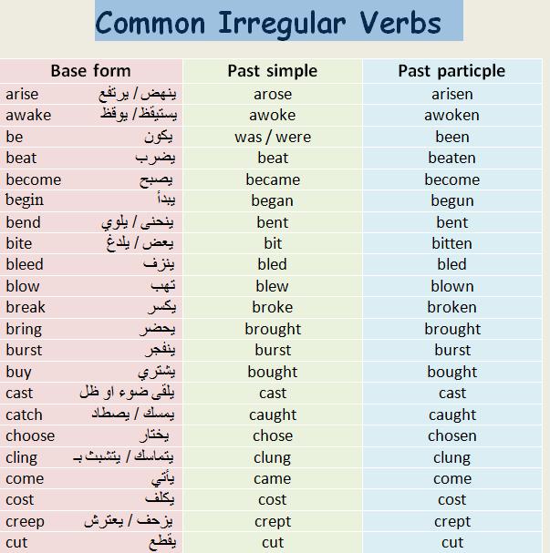 قائمة تصريف الافعال الشاذة في الانجليزية 110