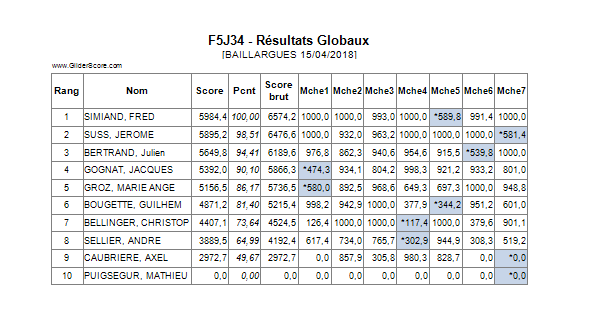 CONCOURS F5J baillargues 15 Avril 2018 - Page 2 Result10