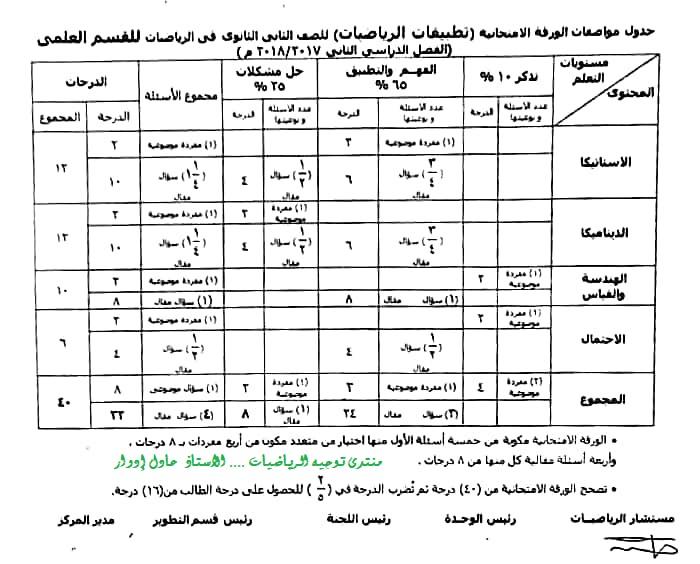 مواصفات ورقة امتحان تطبيقات الرياضيات للثاني الثانوي ترم ثاني 2018 O1910