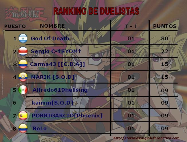 Ranking de Duelistas Rankin17