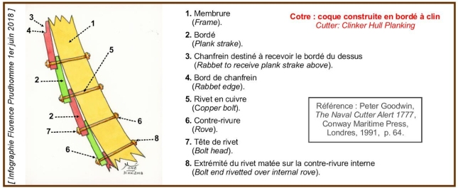 Le Dragon du chevalier de L'Espine : du Cutter anglais à la corvette française. - Page 2 Clinke12